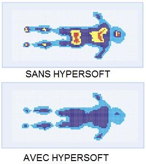 effet de l'hypersoft