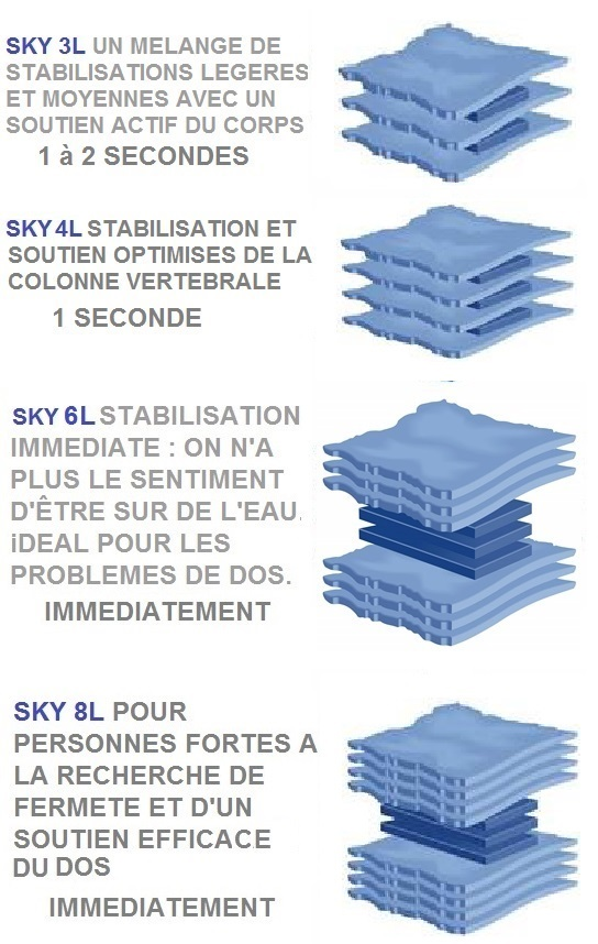 Stabilisations Sky