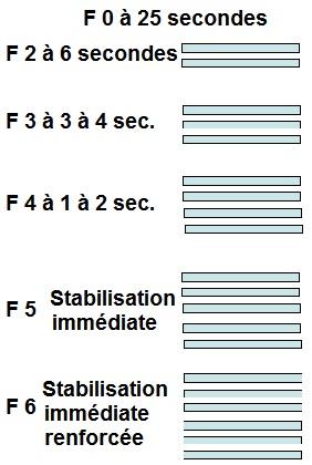 choix de stabilisation par fibres fixées au matelas